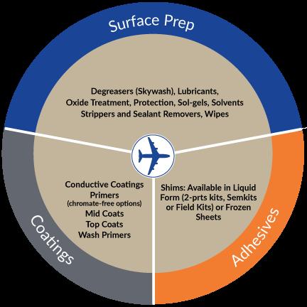 Socomore Aerospace Maintenance Solutions